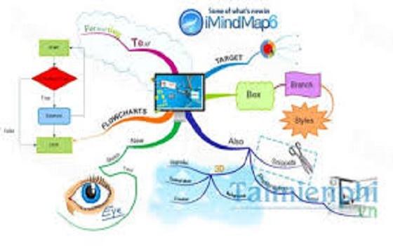 Quy trình cácbước vẽ sơ đồ tư duy bằng phần mềmImindmap