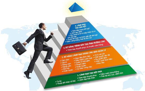 Phương pháp Ivy Lee: Thói quen tạo hiệu suất làm việc cao của doanh nhân thành đạt
