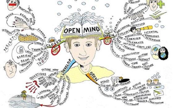 Mind Map là gì? Cách vẽ và các bước thực hiện vẽ sơ đồ tư duy Mind Map